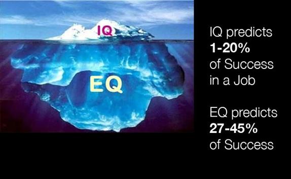 100% thành công = 25% IQ + 75%EQ