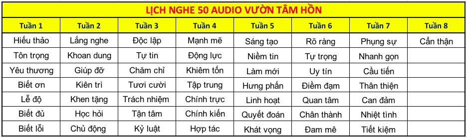 Lịch đề xuất nghe 50 audio Vườn Tâm Hồn - Trần Quốc Phúc