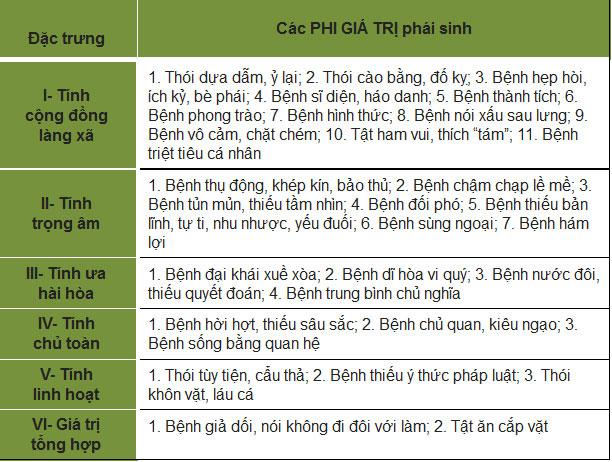 Các thói hư tật xấu chủ yếu trong đời sống văn hóa Việt Nam đương đại (Trần Ngọc Thêm 2015)