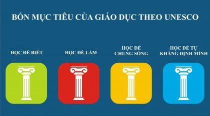 4 trụ cột giáo dục theo UNESCO