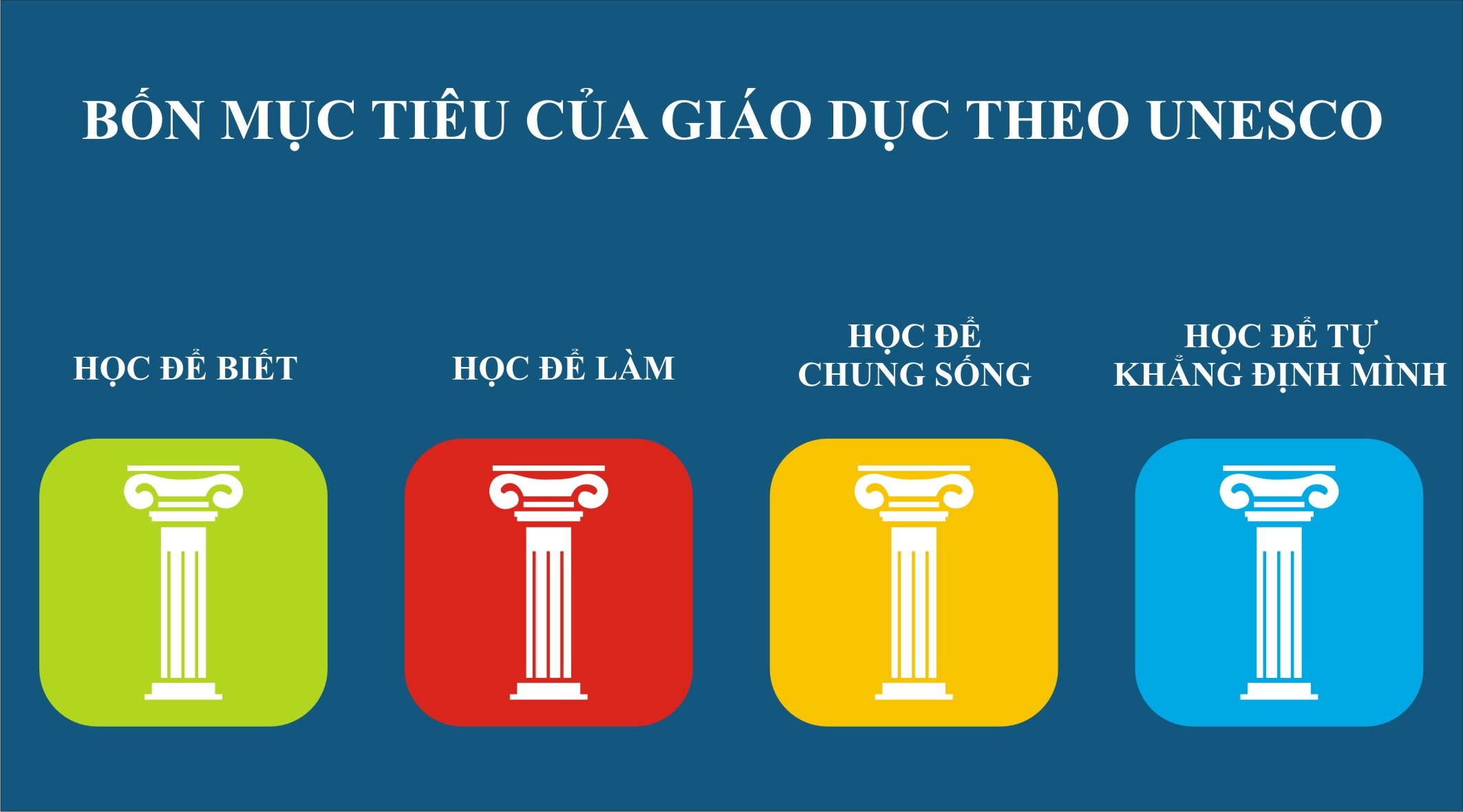 4 trụ cột giáo dục theo UNESCO