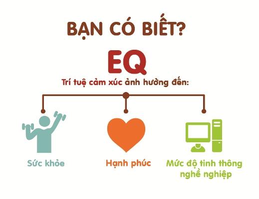 Nâng cao EQ - Trí tuệ cảm xúc